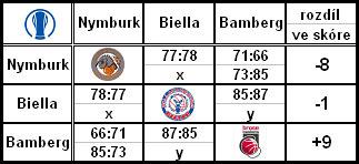 tabulka odehraných zápasů