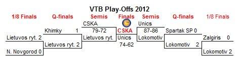 výsledky play-off VTB ligy 2011/12