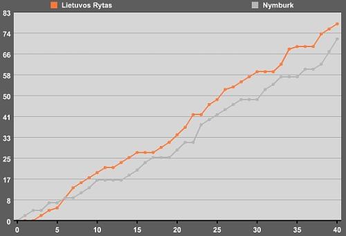 Průběh zápasu Rytas-Nymburk