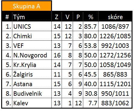 tabulka VTB ligy skupina A - 1.3.2012