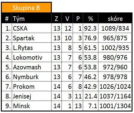 Tabulka VTB ligy skupina B - 1.3.2012