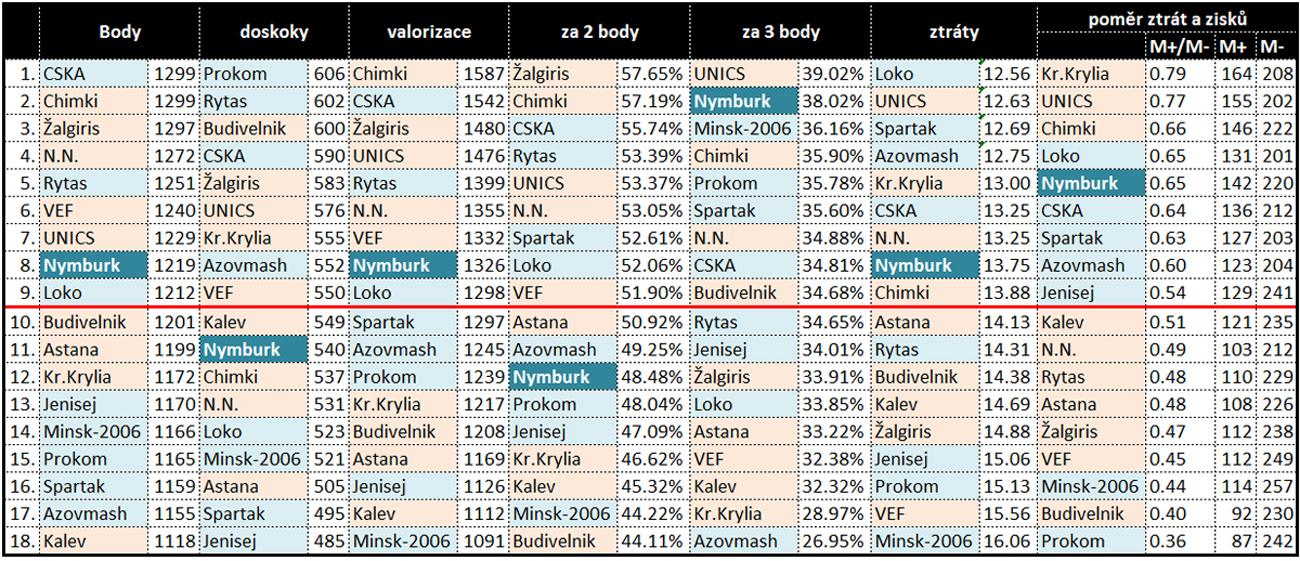 Tabulka výkonnosti týmu VTB ligy