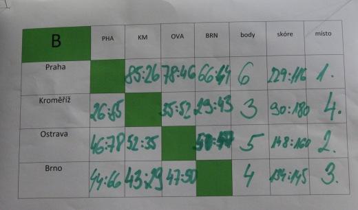 tabulka B