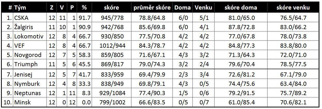 tabulka VTB k 31.01.2013