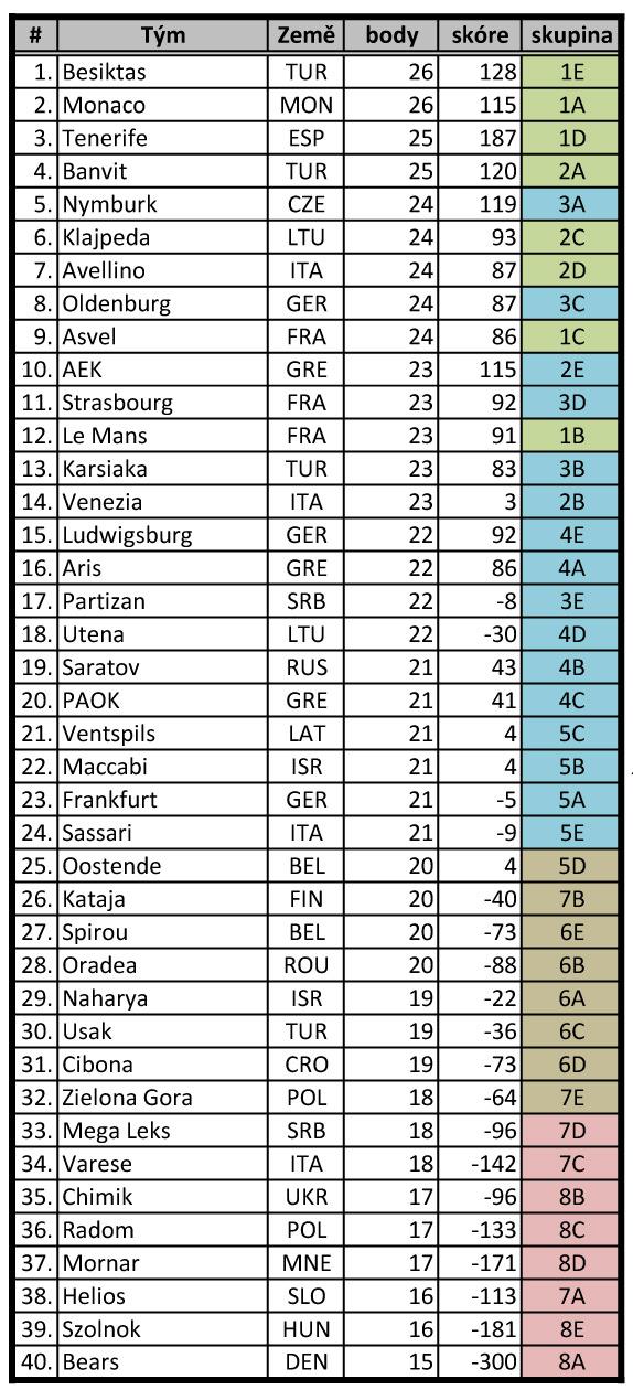 Pořadí týmů - BCL 2016/17