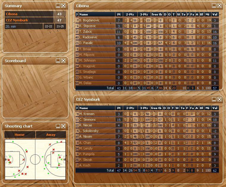 statistika - poločas Cibona - Nymburk